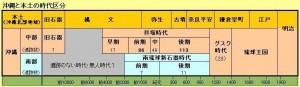 okinawa_to_honndo_no_jidaikubunn