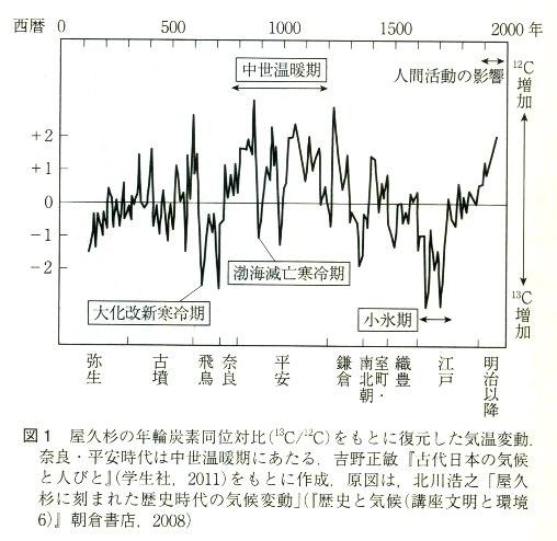 気候と日本史