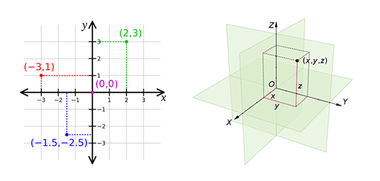 Cartesian_coordinate_system